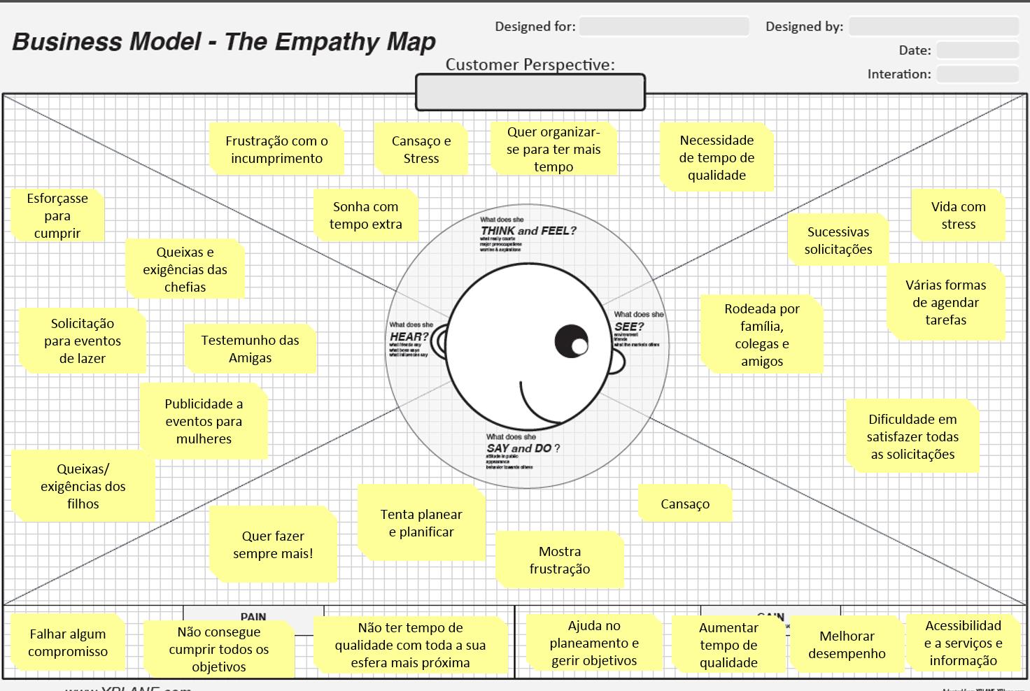 Mapa de Empatia  Plan 4 Women